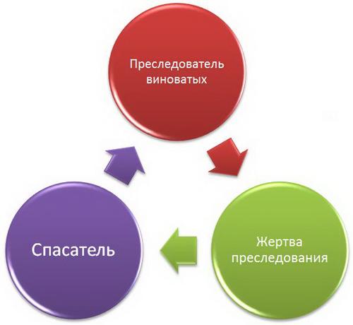 треугольник созависимых отношений Карпмана
